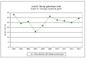 graf 15